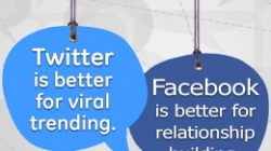 Facebook Vs. Twitter – Which is Good for a Small Business?